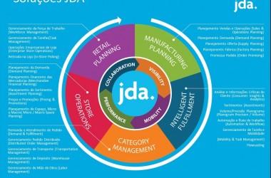 Roda de soluções JDA