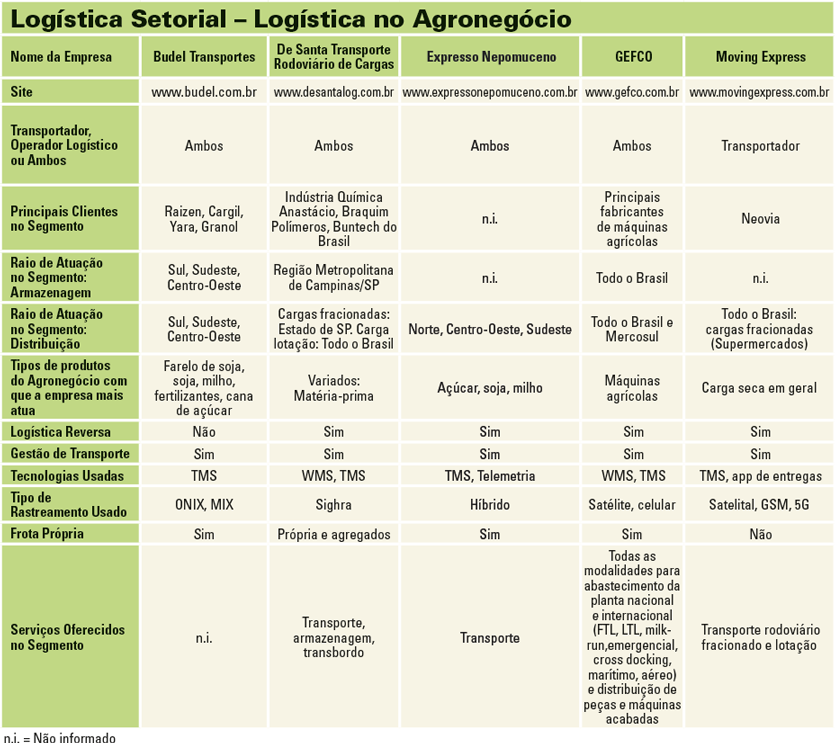 Tabela_Logistica_2