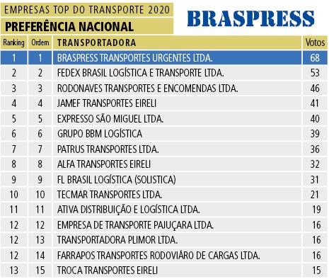 Tabela 18 - Preferencia Nacional