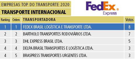 Tabela 19 - Transporte Internacional