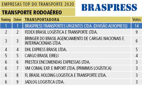 Tabela 19 - Transporte Rodoaéreo