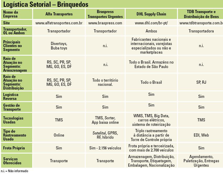 Tabela Logística Setorial
