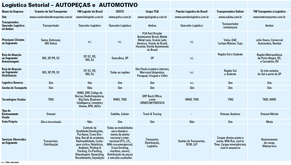 tabela_logistica_setorial